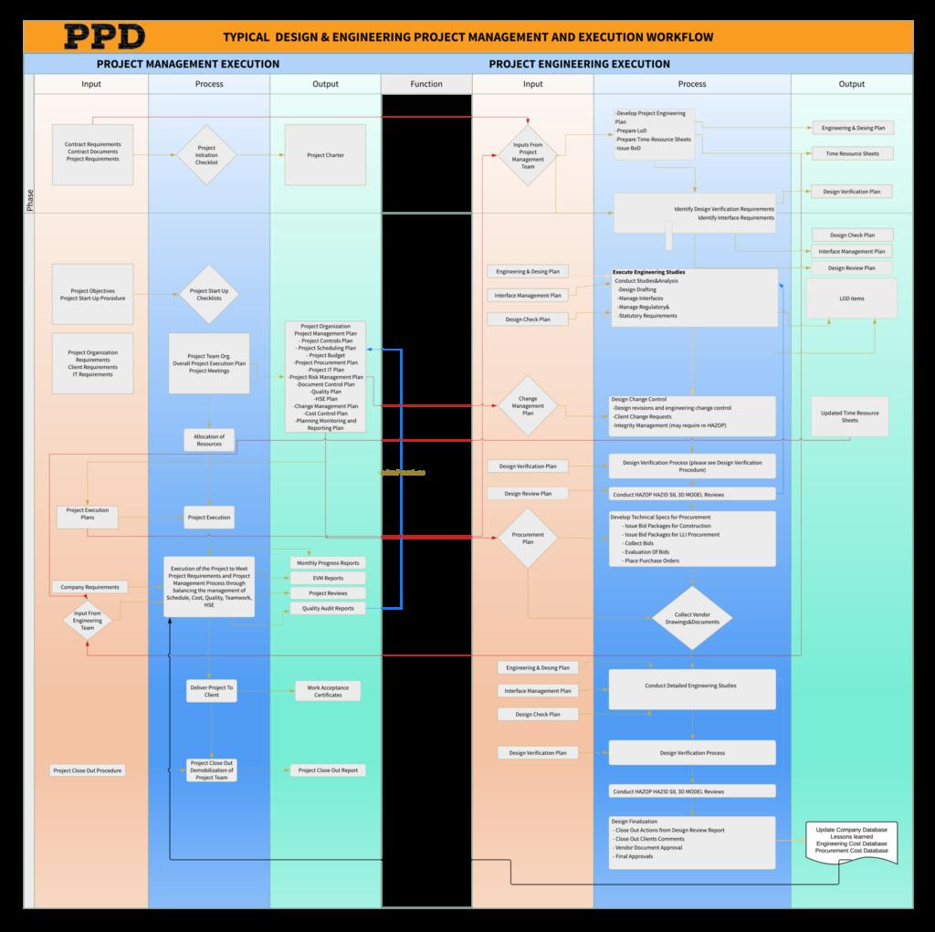 Project Management info -